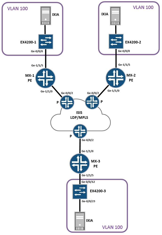 EVPN – the basics – PACKETS AND STUFF