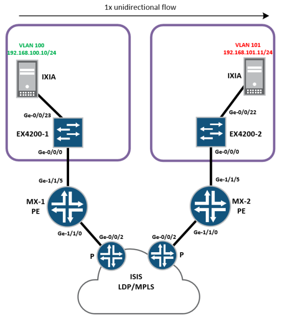 EVPN Inter-VLAN routing + mobility – PACKETS AND STUFF