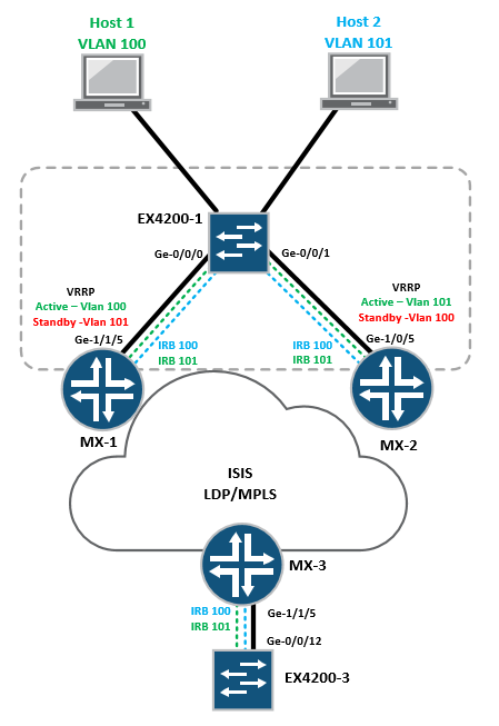 PACKETS AND STUFF – Page 2 – Tim Gregory CCIE #38334