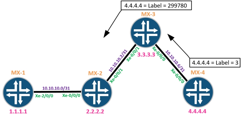 Segment Routing on JUNOS – The basics – PACKETS AND STUFF