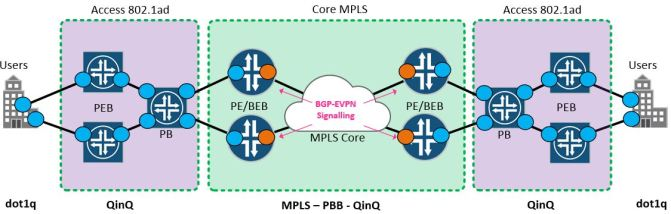 EVPN vs PBB-EVPN – PACKETS AND STUFF