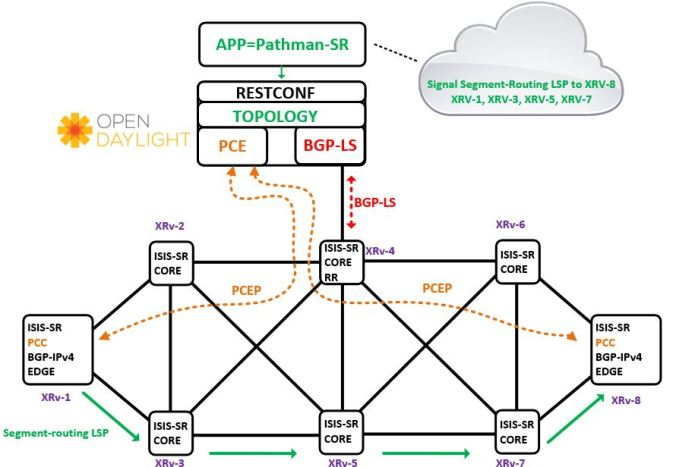 Segment-routing + Opendaylight SDN + Pathman-SR + PCEP – PACKETS AND