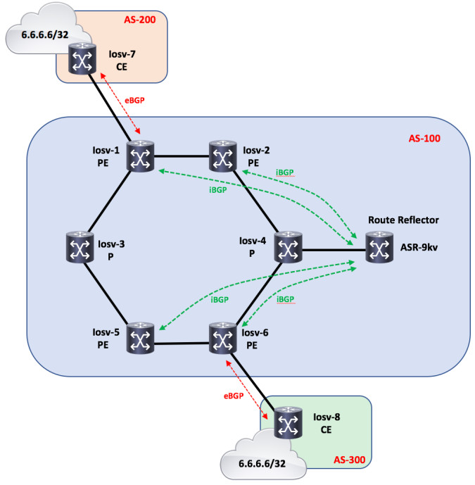 BGP Optimal-route-reflection (BGP-ORR) – PACKETS AND STUFF